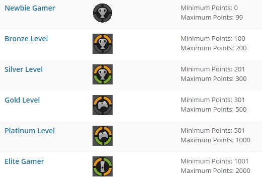 Achievement Levels and Points system